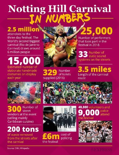 Notting Hill Carnival - by the numbers